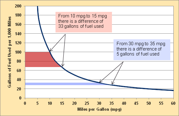 Improvements in Fuel Economy for Low-MPG Vehicles Yield the Greatest Fuel Savings The relationship between gallons used over a given distance and miles per gallon (mpg) is not linear.