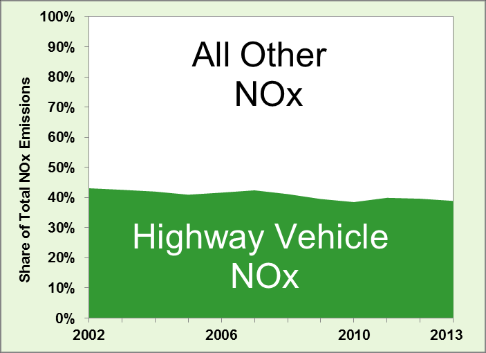 Highway Vehicles Responsible for Declining Share of Pollutants Over 50% of carbon monoxide (CO) emissions from the transportation sector in 2002 were from highway vehicles; by 2013 that fell to 34%.