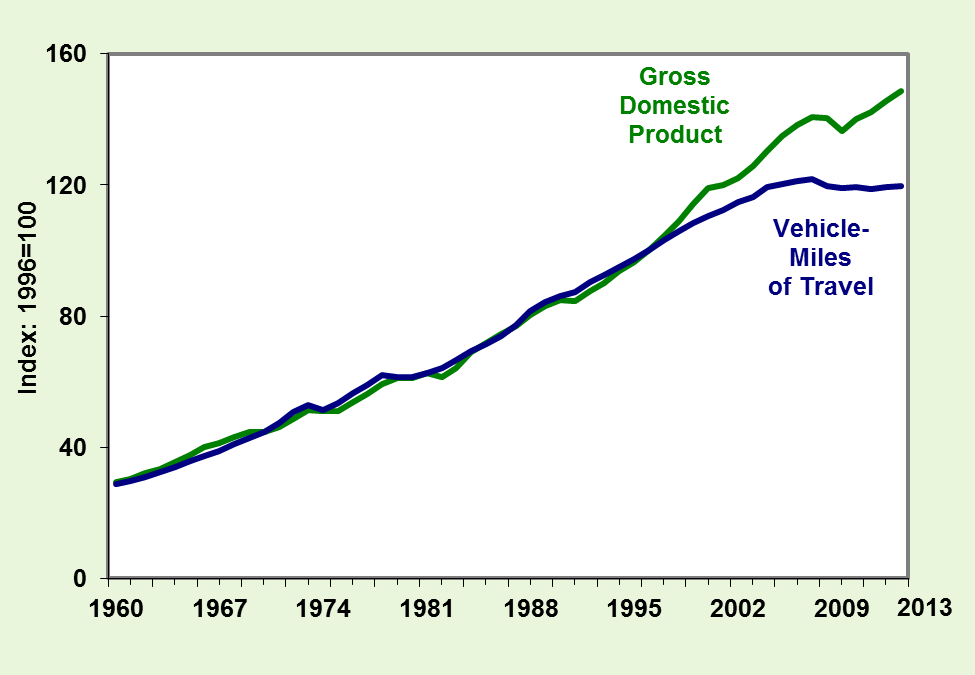 Vehicle Miles Are Increasingly Disconnected from the Economy From 1960 to 1998, the growth in vehicle-miles of travel (VMT) closely followed the growth in the U.S. Gross Domestic Product (GDP).