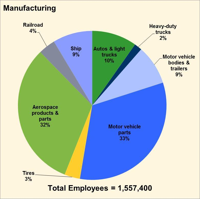 Americans Employed in Transportation Have Diverse Jobs From Aerospace Manufacturing to Trucking The manufacture of vehicles and parts (left) employs over 1.5 million people.