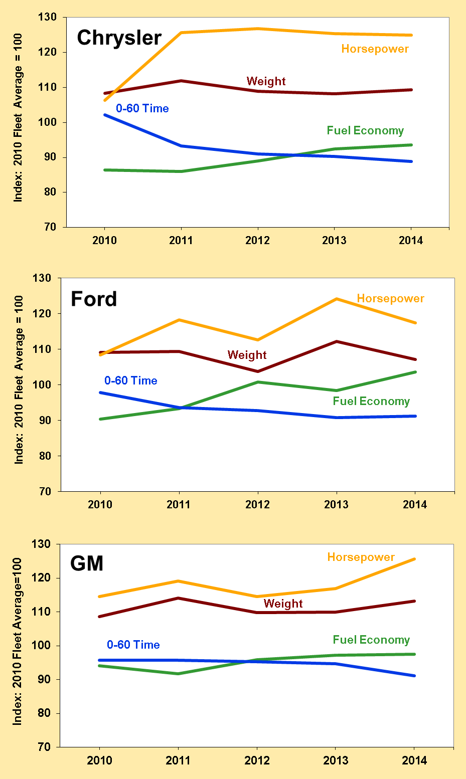 Horsepower above Fleet Average and Fuel Economy near Fleet Average for Detroit 3 Manufacturers These sales-weighted averages show that all of the Detroit 3 manufacturers have increased the horsepower