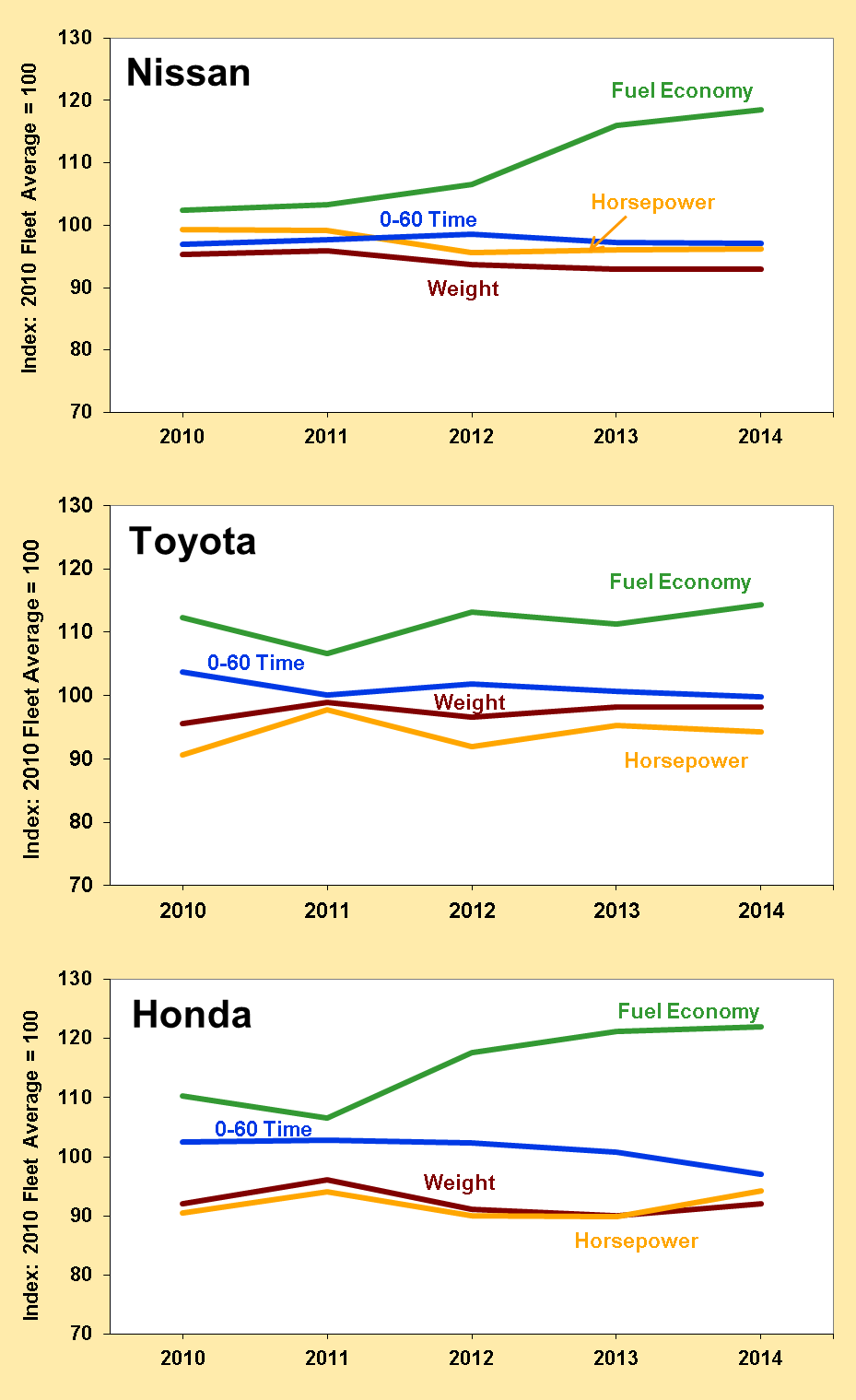 Fuel Economy above Fleet Average and Weight below or Equal to Fleet Average for Toyota, Honda and Nissan These sales-weighted averages show that the fuel economy of Toyota, Honda and Nissan has been