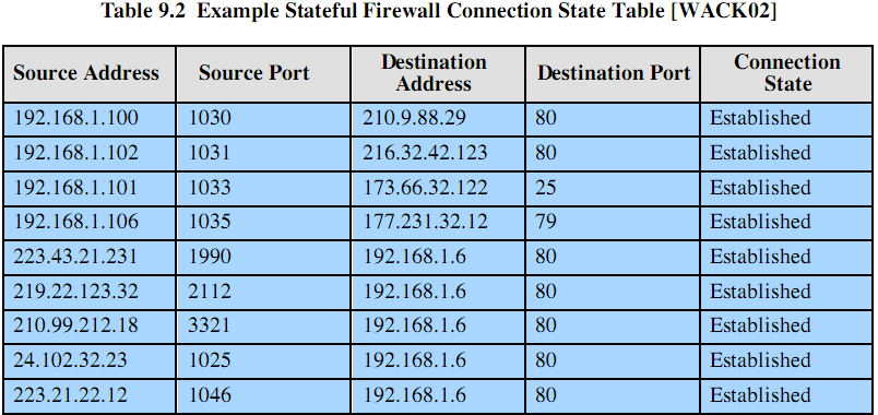 Stateful Firewall considers a packet in series of packets (not individually) packet context keeps info about each TCP connection determines if a packet is a start of TCP connection, part of an