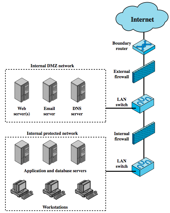 DMZ Network most common configuration DMZ short for demilitarized zone external firewall is placed at the edge of a local or enterprise network one or more internal firewalls protect the bulk of the