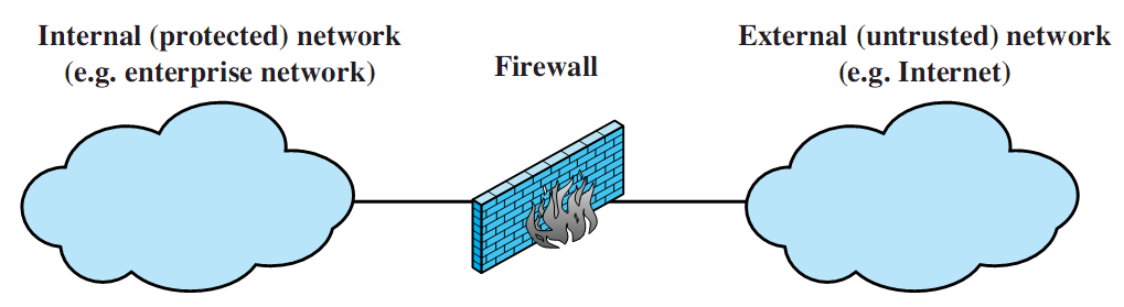Types of Firewalls firewall acts as a packet filter positive filter: allow only packets meeting certain criteria negative filter:
