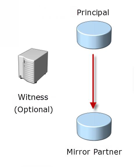 Database Mirroring Software based solution Increases availability of a database Increases data protection Operating modes High safety High performance Role switching Manual Automated (requires