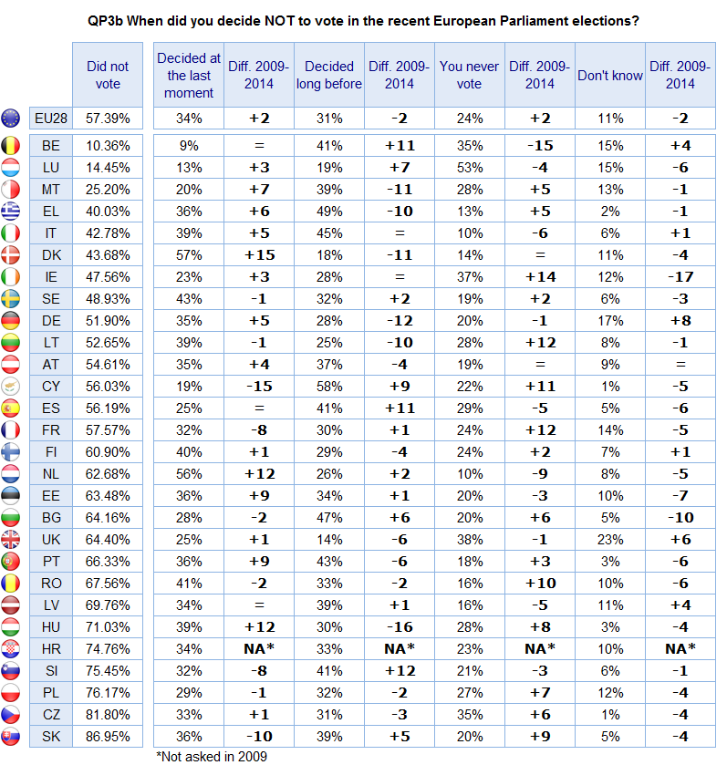 b) National results The proportion of those who declared that they never vote has increased significantly in Ireland (+14 to 37%), Lithuania (+12 to 28%), France (+12 to 24%), Cyprus (+11 to 22%) and
