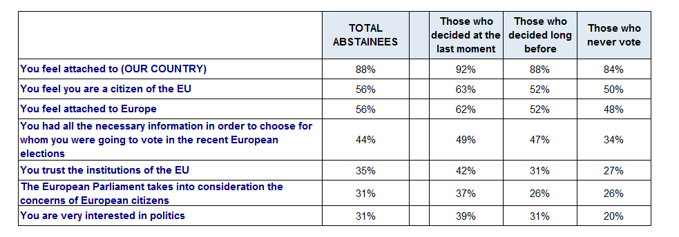 3.2 Attitudes and opinions regarding the European Union a) Attitudes and opinions of the three categories of abstainees QP6.