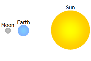 19. The image above shows the positions of the Earth, Moon, and Sun during a A. solar eclipse, in which the Moon casts a shadow on the Earth. B.