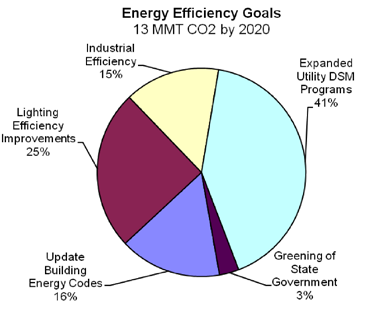 Summit County Energy Plan - Goals A. Explanation and Comparison: State and Summit County Goals B. Measurement and Verification A.