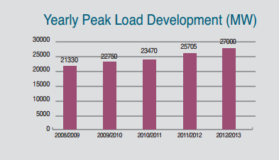 3 Energy Mix in Egypt Peak Load: 27000 MW Total Produced Energy: 164628 GWh Annual Growth 2012-2013: 5% Number of