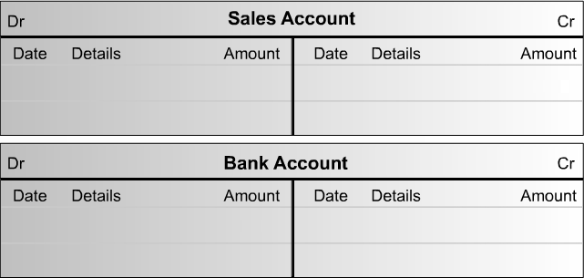 Manual double-entry and T accounts Manual nominal accounts are structured in a T format. The T divides the page into three areas, used for the account name and the debit and credit columns.