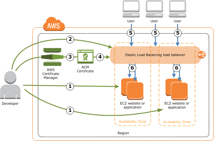 Aws Certificate Manager User Guide Version Pdf