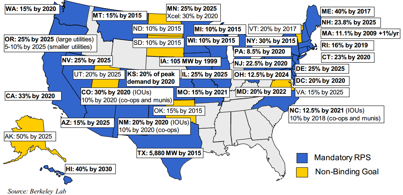 State Policy: Renewable Portfolio Standards 29 States and