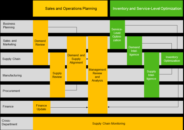 Transforming Planning into a Strategic Process Sales and Operations Capabilities Benefits By integrating people, processes, and systems in a cross-functional manner, best-run companies are able to