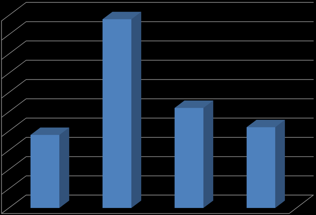 GPA Figure 4 represents the average GPA of each class at the completion of the nursing program as of Spring 2015. Figure 4: Undergraduate BSN Average Completion GPA 3.