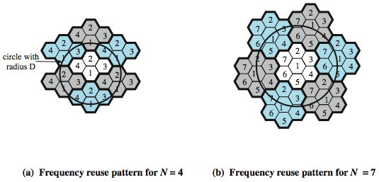 Frequency Reuse Patterns 20 June 2016
