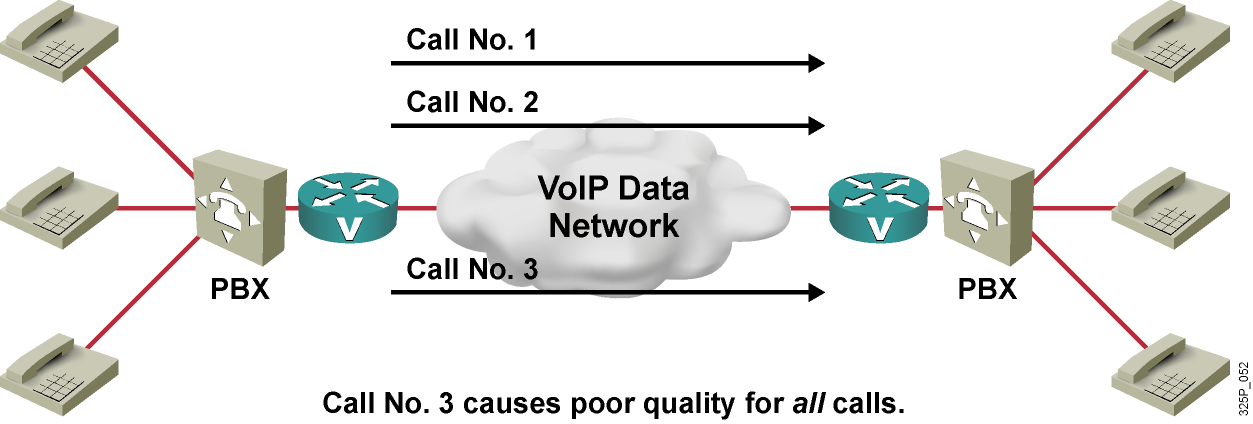 Example: CAC Deployment IP network (WAN) is only designed for two concurrent voice calls.