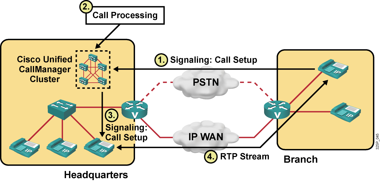 Example: Signaling and Call Processing