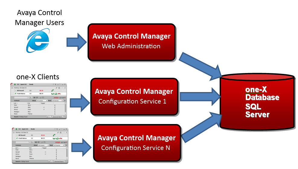 Installing Avaya one-x Central Management on a single server or on a distributed environment You can install the following components as part of the Avaya one-x Central Management installation