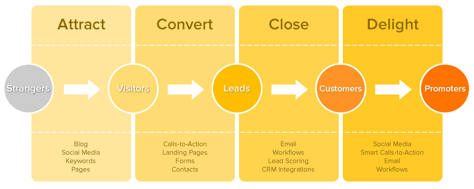 The Role of Lead Generation in Inbound Marketing Most B2B companies spend their marketing budget on outbound marketing to reach suspects.