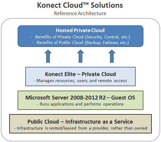 Konect QuickStack Solutions The Microsoft Private Cloud Fast Track Program is a joint effort between Microsoft and its partnered original equipment manufacturers (OEMs) to help organizations quickly