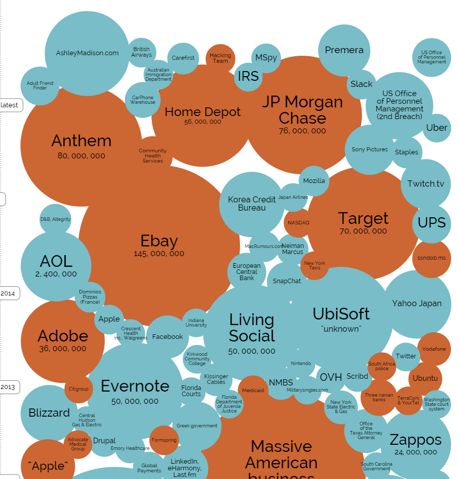A Sample of World's Biggest Data Breaches