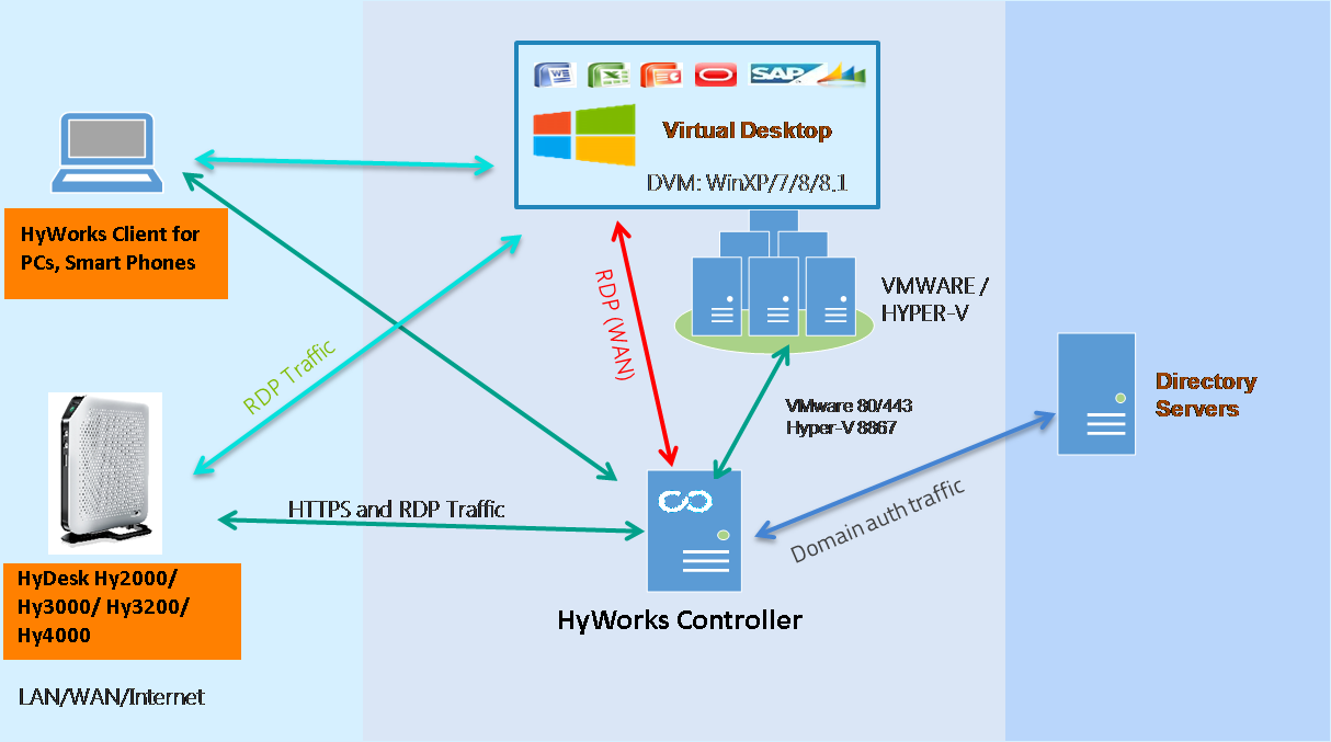 User Sessi ons HyWorks Client for PCs, Smart Phones TSE RDS (Micro soft) HTTP 80 TCP Applicati on Servers HyDesk Hy2000/3000/3 200/4000 HTTPS and RDP traffic