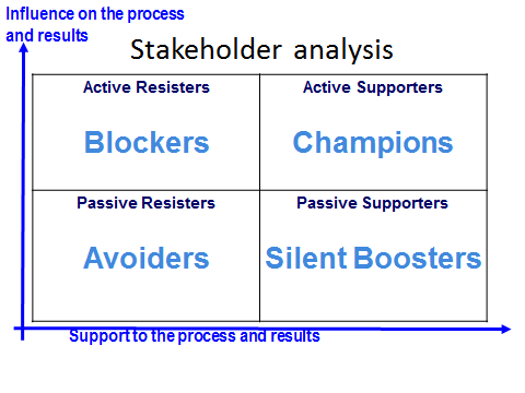 Figure 3: Stakeholder Analysis Grid The quadrant in which the stakeholder is positioned shows you the actions you have to take with them: Champions: High power, interested people: these are the