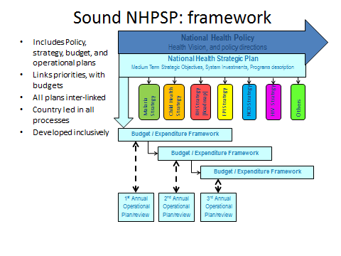 Figure 2: Sound Health Policy and Strategic Plan Process Ideally, the national health sector policy provides reference to the national health sector strategic plan, which in turn informs the program