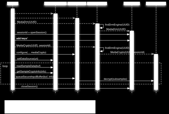 Android builders summit The Android media framework - PDF