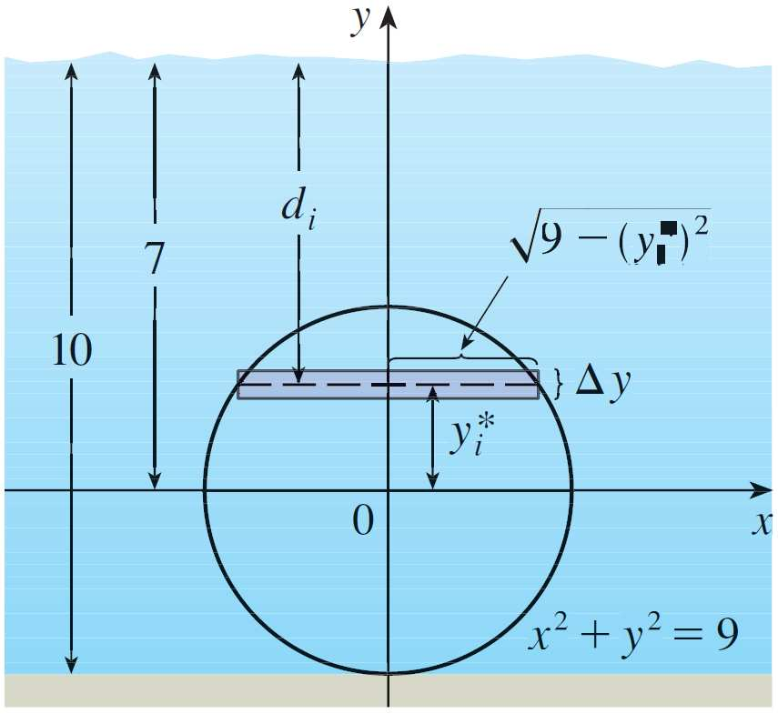 Section 7.5 Applictions to Physics nd Engineering EXAMPLE: Find the hydrosttic force on one end of cylindricl drum with rdius 3 ft if the drum is submerged in wter ft deep.