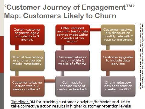 Omni-Channel Customer Engagement Strategy Best Practice 2016 Hypatia Research Group, LLC 2016