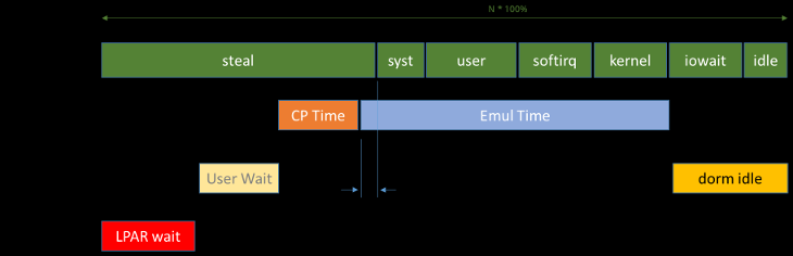 Introduction The diagram below is used to introduce the various components of time from the Linux guest perspective, and explain the relation with metrics that represent CPU resources in the system.