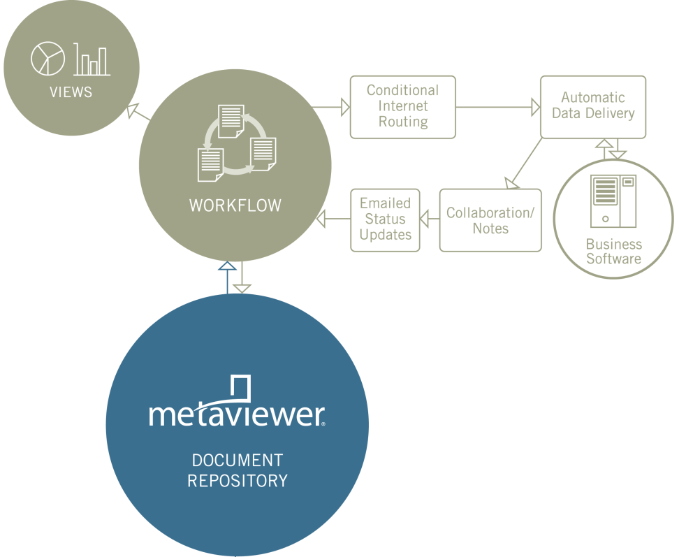 MetaViewer Workflow MetaViewer workflows for PO invoices Automated validation Route to Buyers for discrepancies Reconciliation view MetaViewer workflows for non PO s