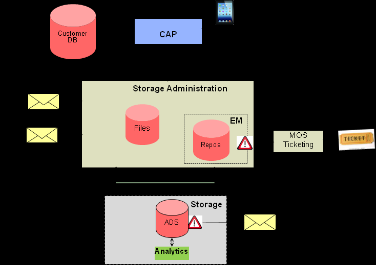 Oracle s proprietary Cloud Automation Platform is integrated into the storage administration and provides a 24x7x365 web-based view of embedded monitoring, management and response capabilities