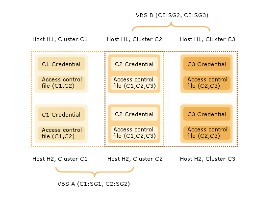 Virtual Business Services security About the Virtual Business Services security model 63 Virtual Business Services security model example Consider two virtual business services: VBS A that consists
