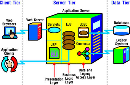 The Sun ONE Application Server application model divides an application into these layers: Server-side presentation Business logic Data and legacy access Note It is not necessary to always have a web