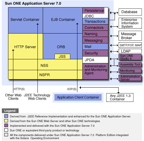 The Sun ONE Application Server architecture is derives the functionality by using proven technologies.