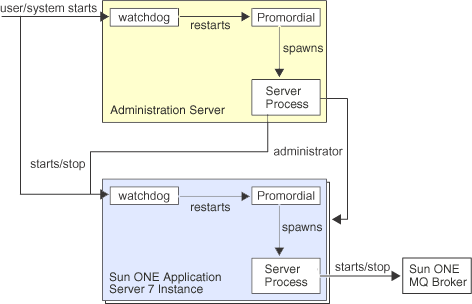 Server Process Interactions Sun ONE Application Server 7 process interaction is very similar to what is currently available in the Sun ONE Web Server 6.0.