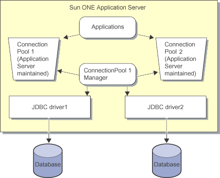 To access a database, you require to register and configure the JDBC data source. Sun ONE Application Server 7 administration tools provide ways to register and configure JDBC data source.