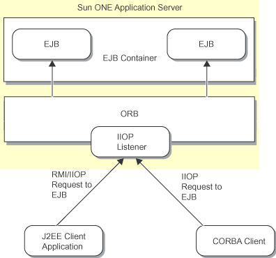 Common Object Request Broker Architecture (CORBA) is a standard architecture that is used for distributed object systems. CORBA defines a client request for the services of a distributed object.