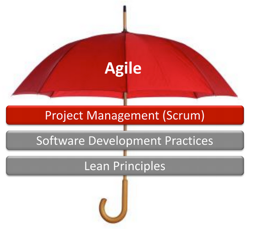 Agile is a Way Of Thinking and a set of values