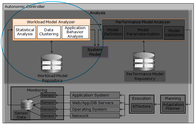 Automatic Workload Characterization Using System Log