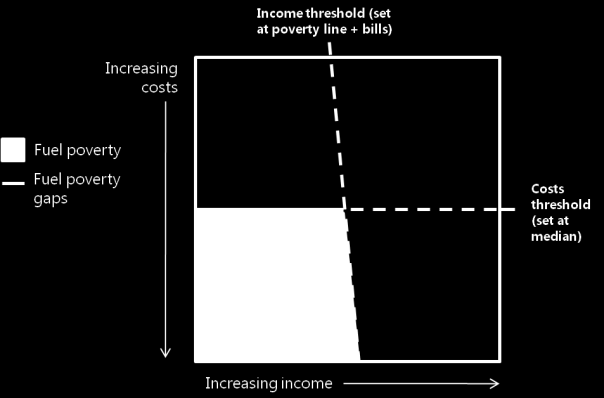 The Depths Of How Poverty Affects >> Bolton S Affordable Warmth Strategy Pdf