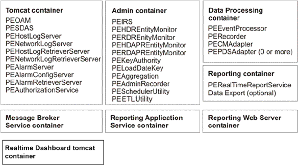 Mapping of containers and PEs Mapping of containers and PEs All