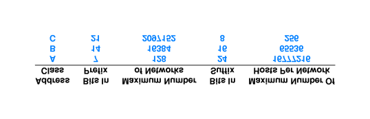 In a Class A address, the first octet is the network portion, so the Class A example above has a major network address of 10.