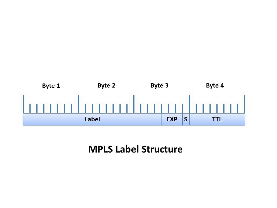 MULTIPLE FAULT TOLERANCE IN MPLS NETWORK USING OPEN SOURCE