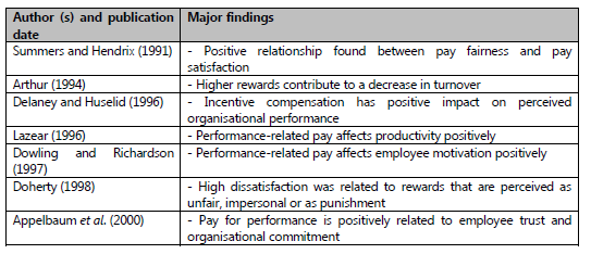 Employee performance appraisal satisfaction the case evidence from table 41 meta analyses findings on rewards and performance source adapted from fandeluxe Gallery