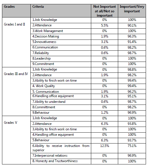 Employee performance appraisal satisfaction the case evidence from table 710 summary of responses regarding the importance of the general criteria in the current fandeluxe Gallery